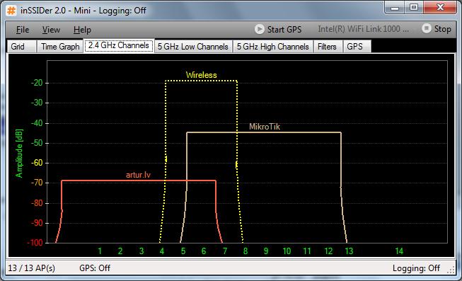 Пересекаемые каналы при работе с шириной 40 MHz