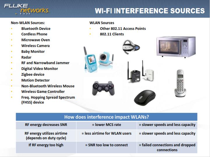 Интерференция от не Wi-Fi устройств